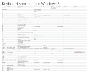 Keyboard shortcuts for Windows 8